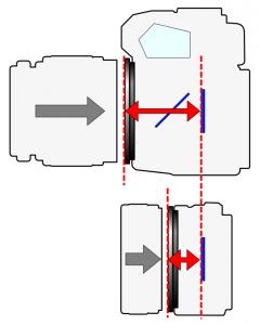 Bázistávolság DSLR és MILC rendszernél